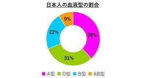 pie _chart_blood_type