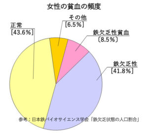 pie_chart_frequency