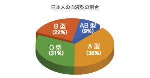 pie_charts_type